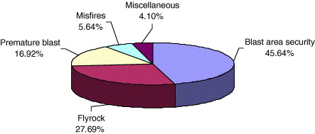 incident pie chart